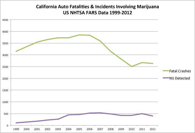 Car Accidents California Statistics